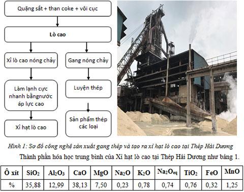 Công tác chế biến, tiêu thụ và sử dụng xỉ hạt lò cao tại Công ty CP Tập đoàn Hòa Phát (P1)