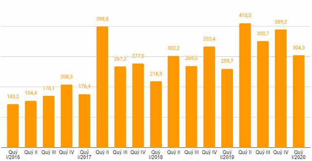 Vicostone báo lãi quý I đạt 354 tỷ đồng, thực hiện 18% kế hoạch năm