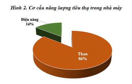 Cơ hội tận dụng nhiệt thải để phát điện trong các Nhà máy Xi măng tại Việt Nam