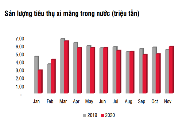 'Xuất khẩu xi măng phụ thuộc nhiều vào Trung Quốc có thể là một mối lo ngại'